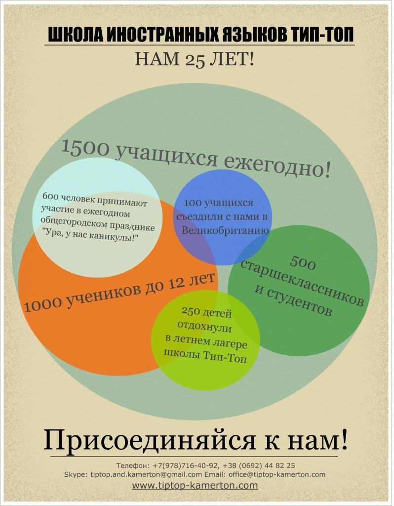 Количество учащихся | Школа иностранных языков Тип-Топ