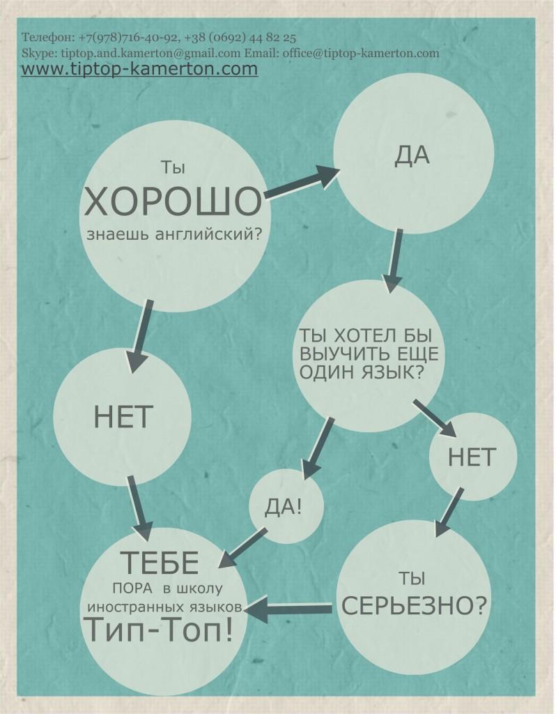 Пора учить английский в школе иностранных языков Тип-Топ